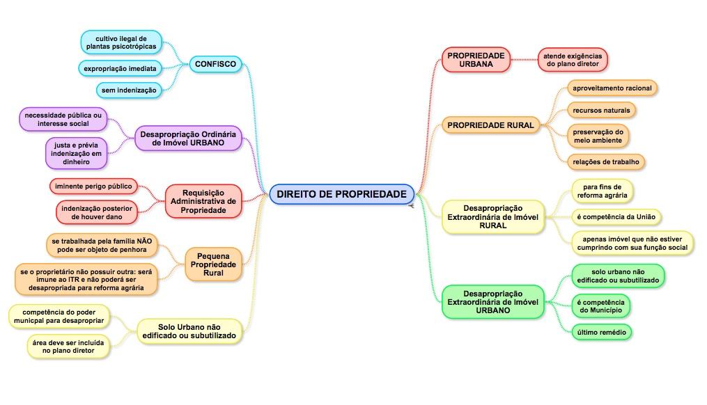 O Direito de Propriedade | Matheus Maranhão